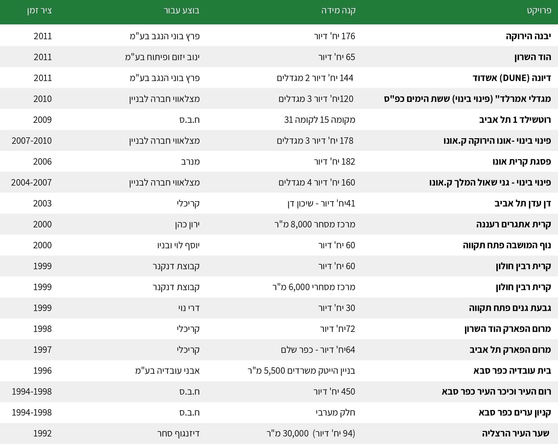 projects_table-min